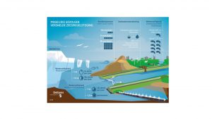 Mogelijke gevolgen voor kust, zoetwatervoorziening en waterveiligheid